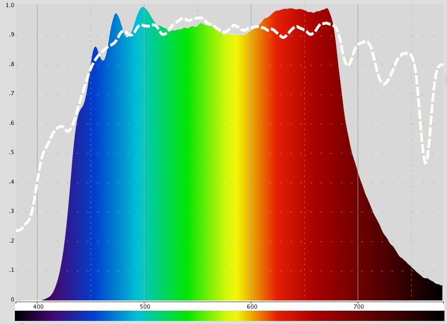 Spektrum vyzařovaného světla LED osvětlení Spectrasol ve spektru slunečního svitu (bílá křivka)